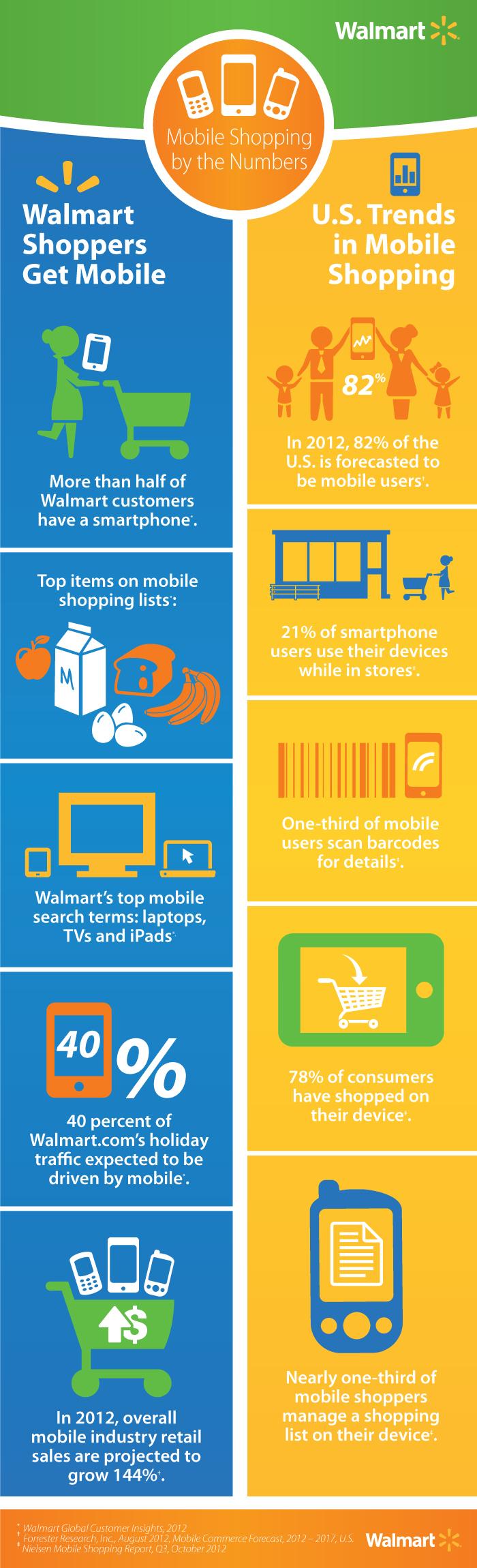 4818-1 WM MobileUse_infographic_v6