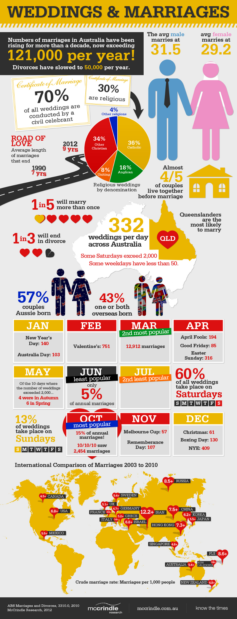 Wedding and Marriage Statistics