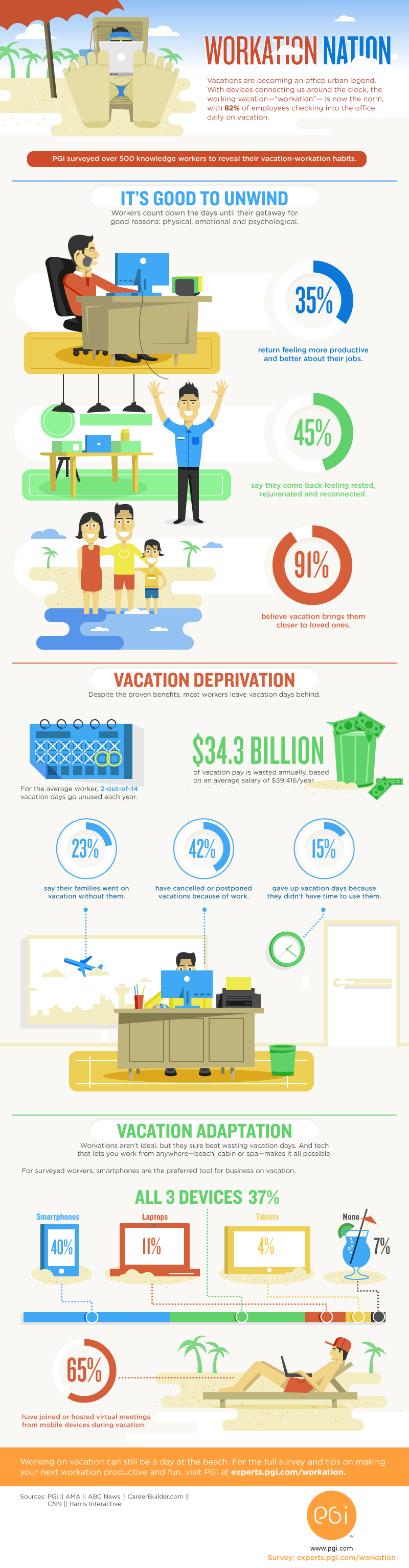 Work Vacation Trends