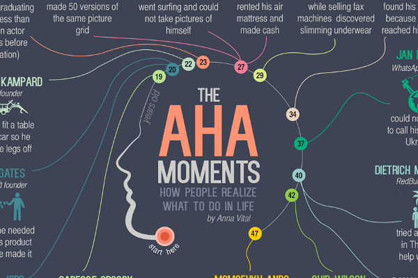 15 Famous Aha Moment Examples