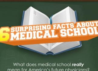 21 Medical School Graduation Invitation Wording Ideas