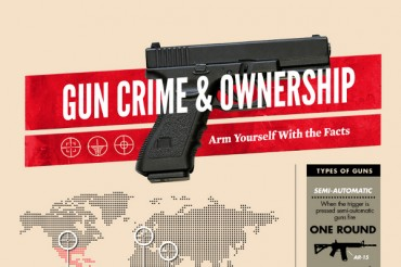 23 Significant Handgun Crime Statistics