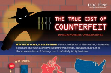 24 Remarkable Counterfeit Goods Statistics