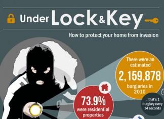 24 Surprising Home Invasion Robbery Statistics