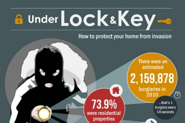 24 Surprising Home Invasion Robbery Statistics