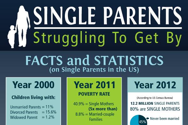 Quote About Deadbeat Dads: 29 Enticing Illegitimate Children Statistics