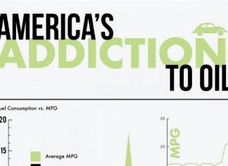 32 Fascinating Oil Dependency Statistics