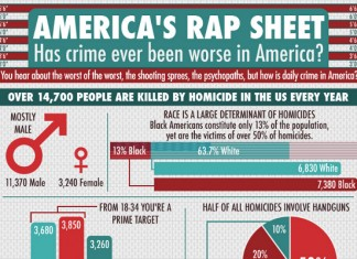 41 Unbelieveable Unreported Crime Statistics