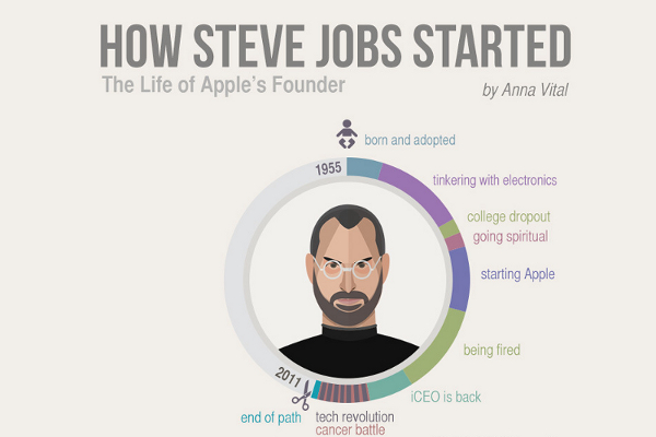 43 Biggest Moments in Steve Jobs Life