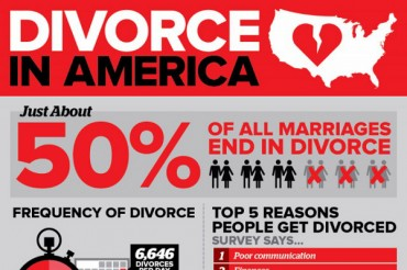 52 Fascinating Divorce and Remarriage Statistics