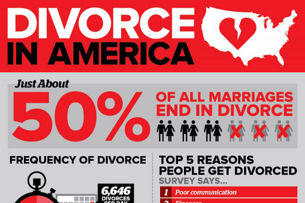 What percentage of divorced people remarry