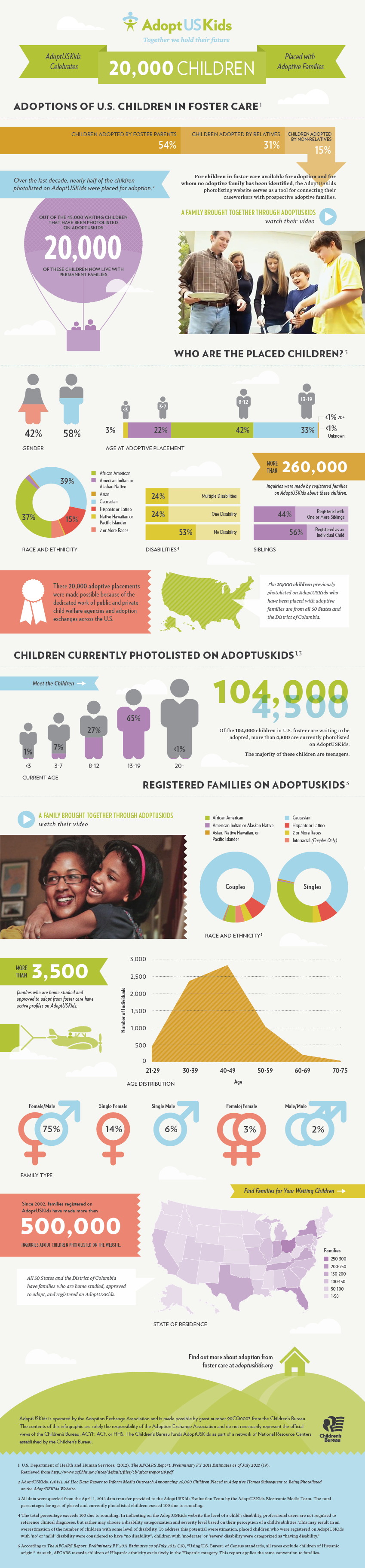 Adoption Rates for Children in the US