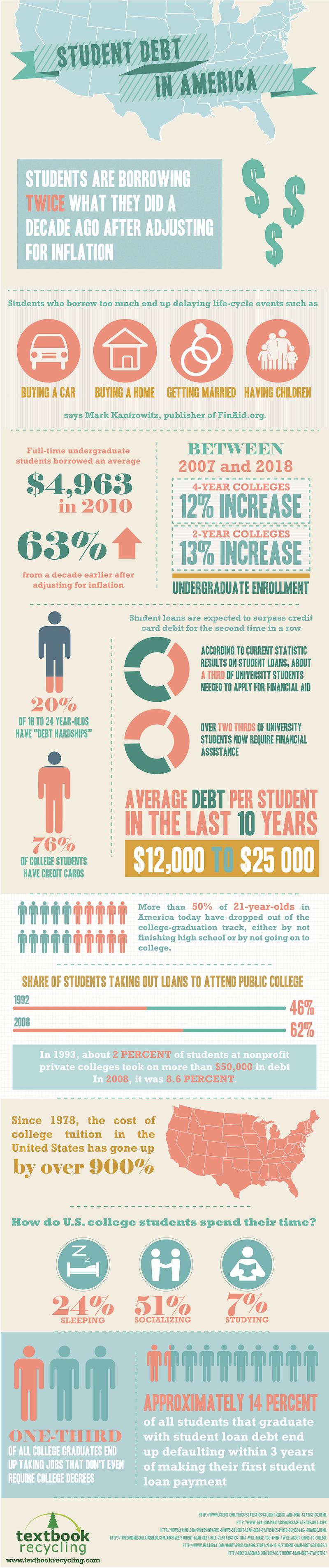 Average Student Debt in America