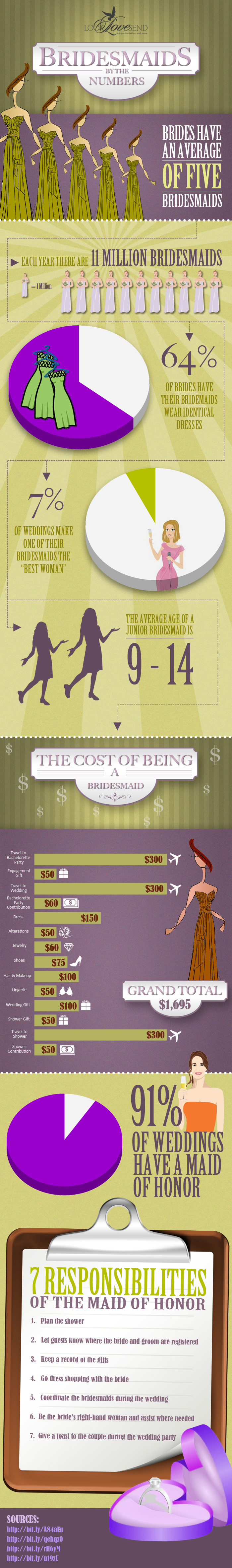 Bridesmaids Statistics and Facts