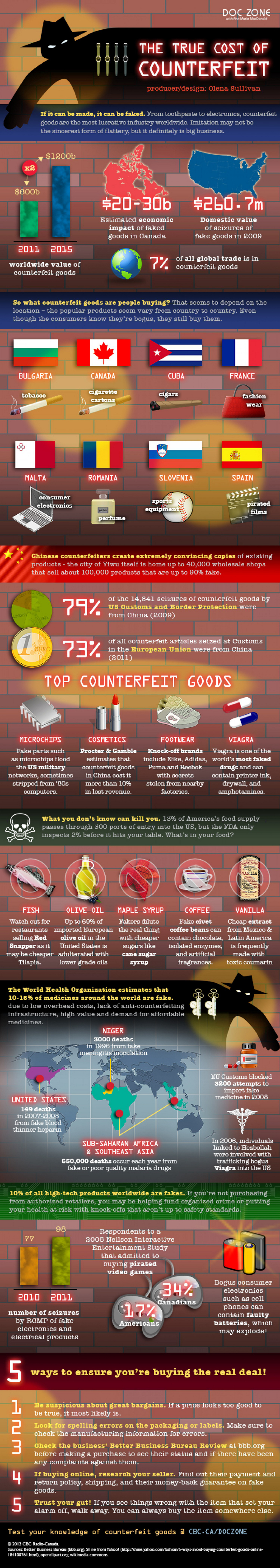 Counterfeit Industry Facts