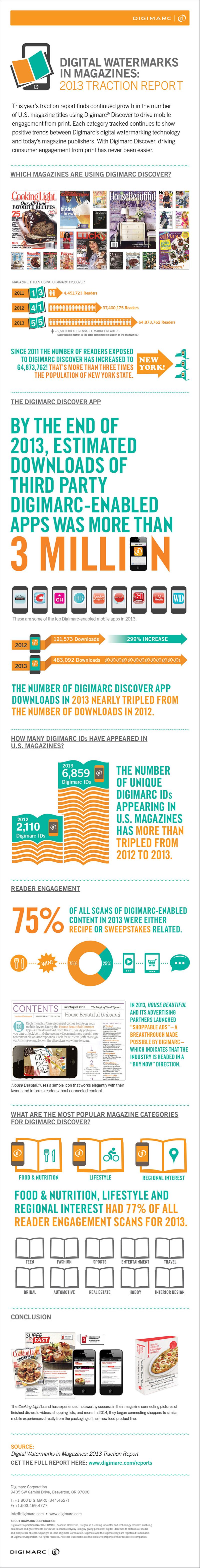 Digital Magazine Trends