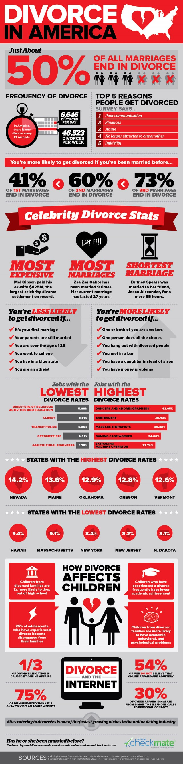 2nd marriage divorce statistics