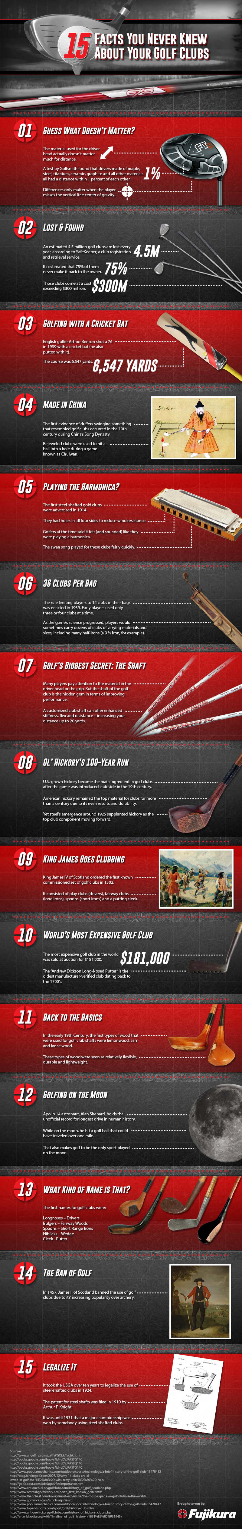 Facts About Golf Clubs