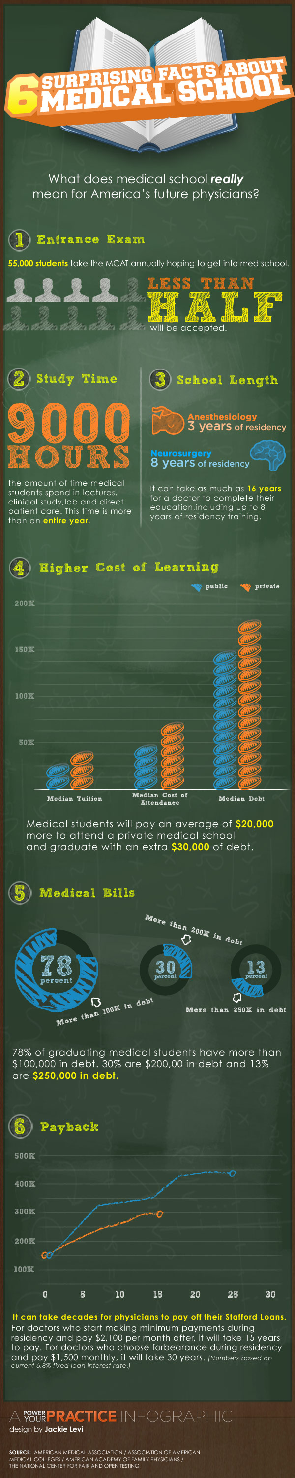 Facts About Medical School Students
