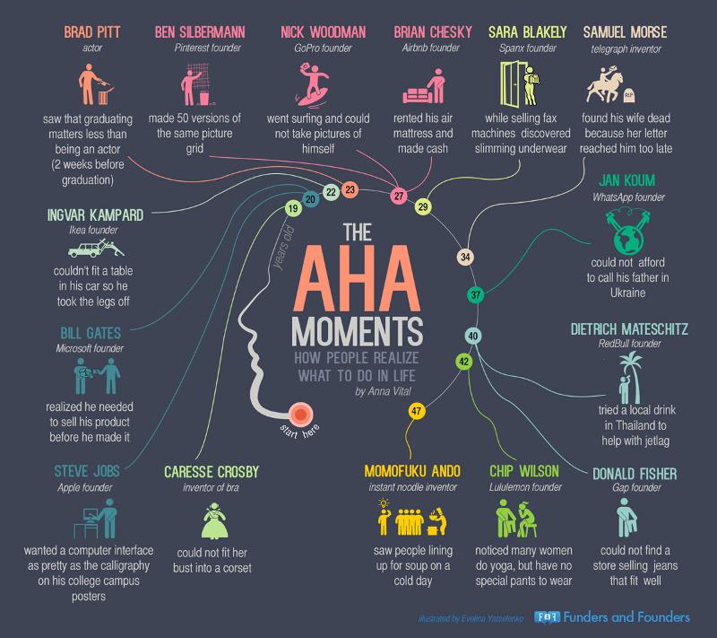 Famous-Aha-Moments