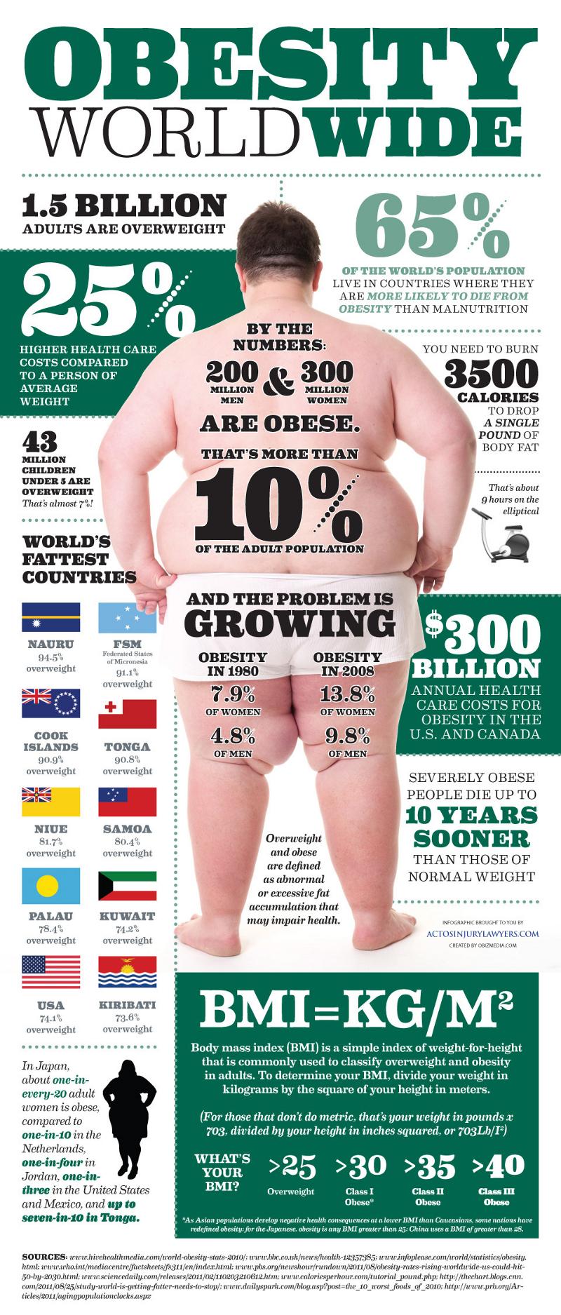 Global Obesity Statistics