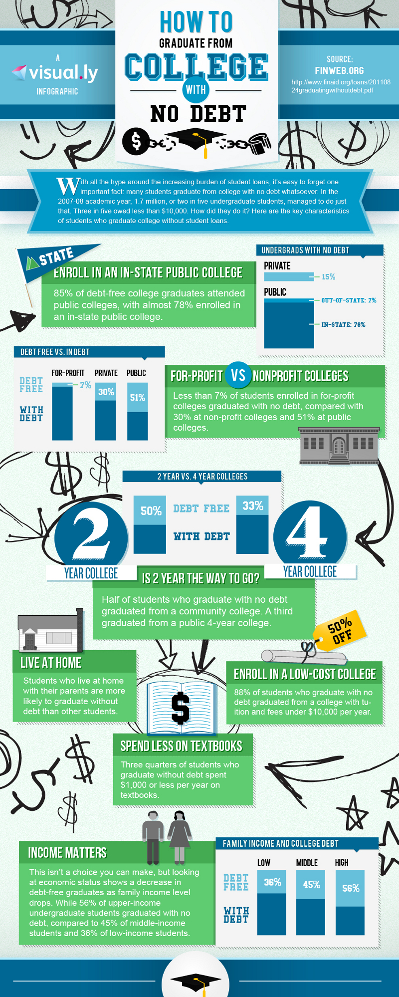 How to Graduate from College Debt Free