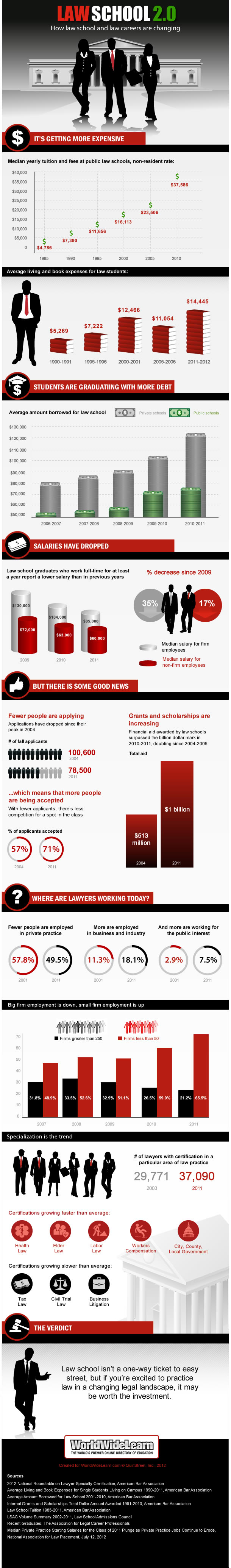 Law School Facts and Statistics