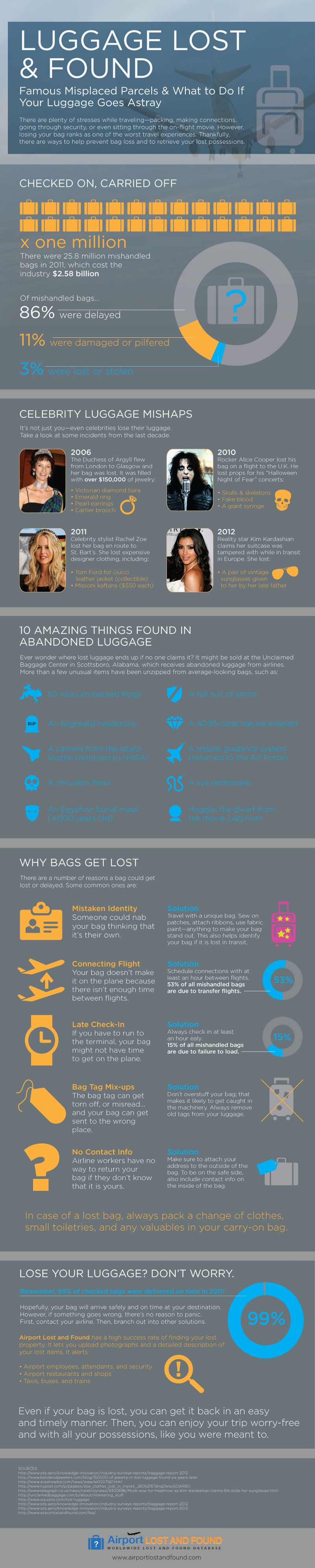 Lost Luggage Facts and Statistics