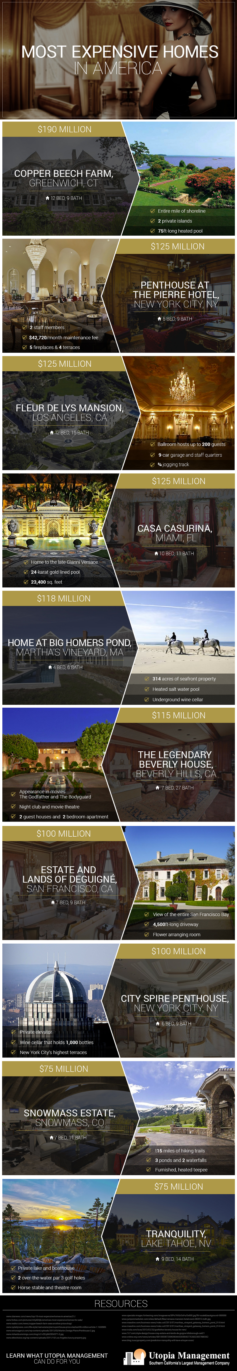 Most-Expensive-Homes