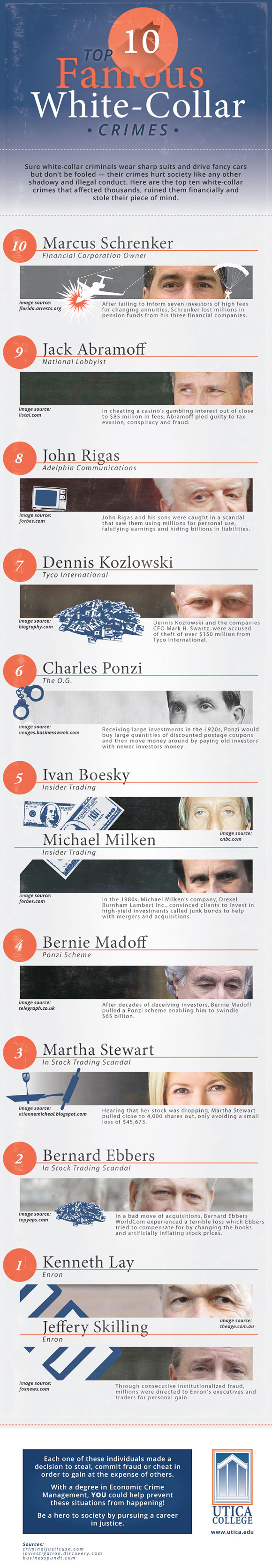 Most Famous White Collar Crime