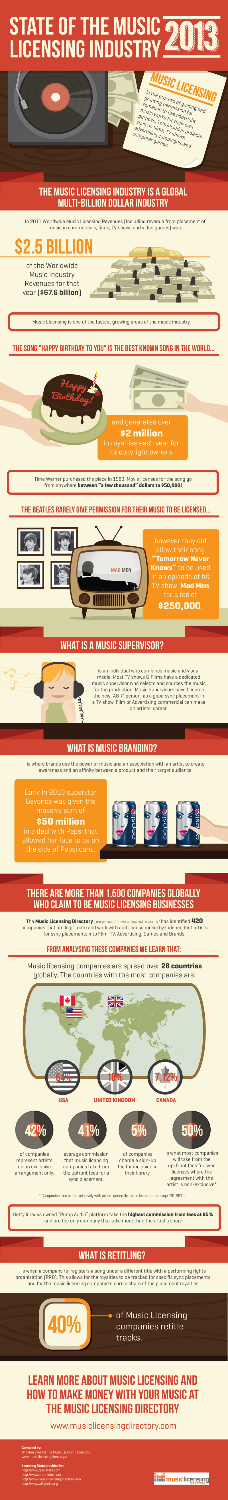 Music Licensing Industry Facts