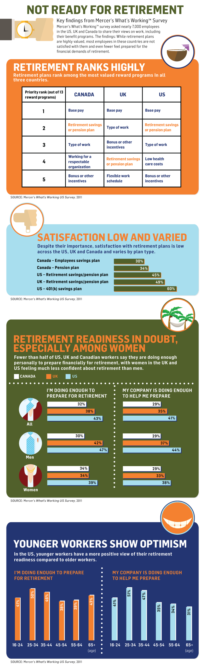 Retirement Facts and Savings