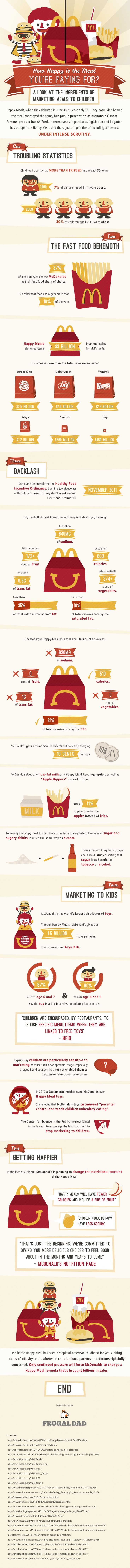 Shocking Facts About McDonalds