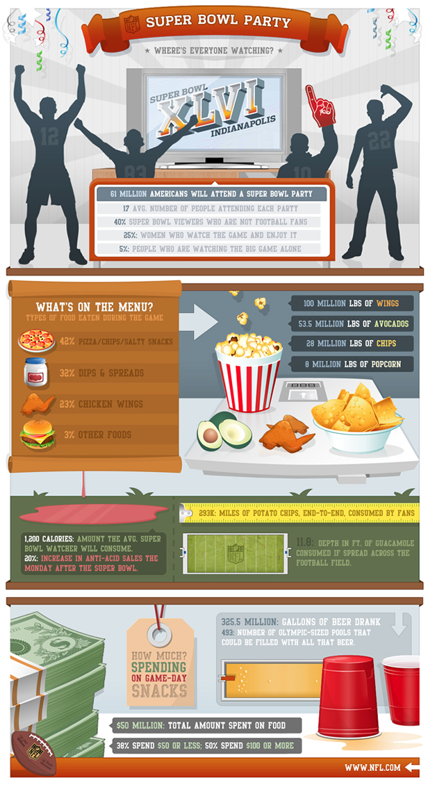 Super Bowl Party Trends and Consumption Facts