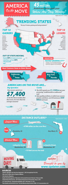 United States Moving Statistics