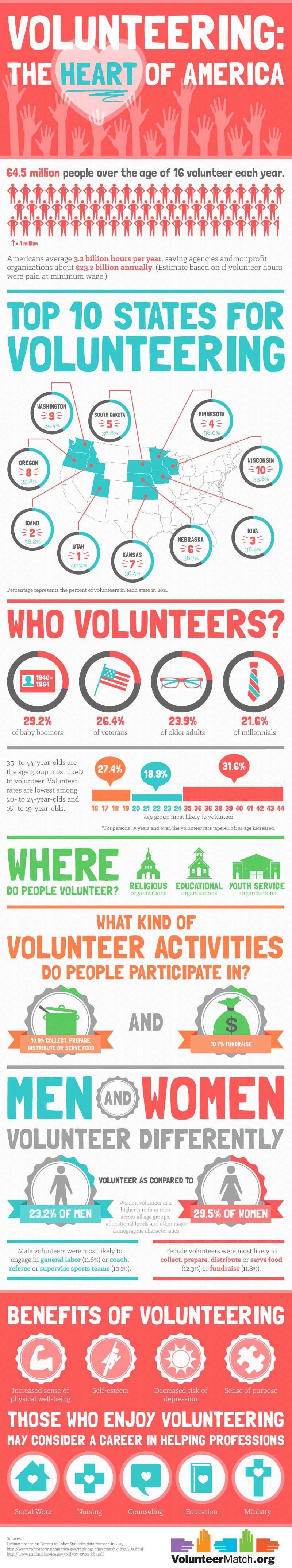 8 volunteer appreciation invitation wording ideas brandongaille volunteering trends in the united states stopboris Image collections