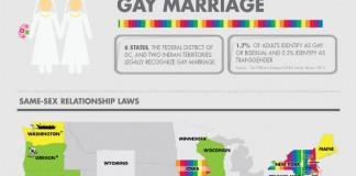 statistics gay Divorce