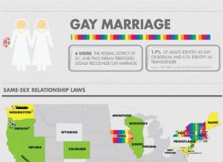 19 Amazing Gay Marriage Divorce Rate Statistics