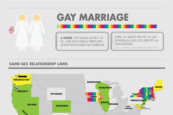 Gay Marriage Facts Statistics 105