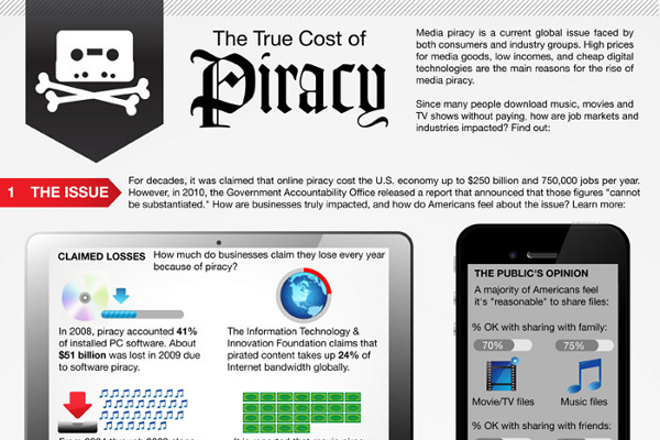 Piracy in music industry essay