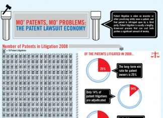 22 Remarkable Patent Litigation Statistics