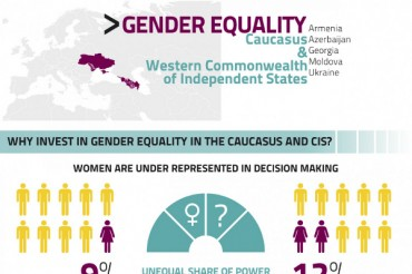35 Gender Inequality in the Workplace Statistics