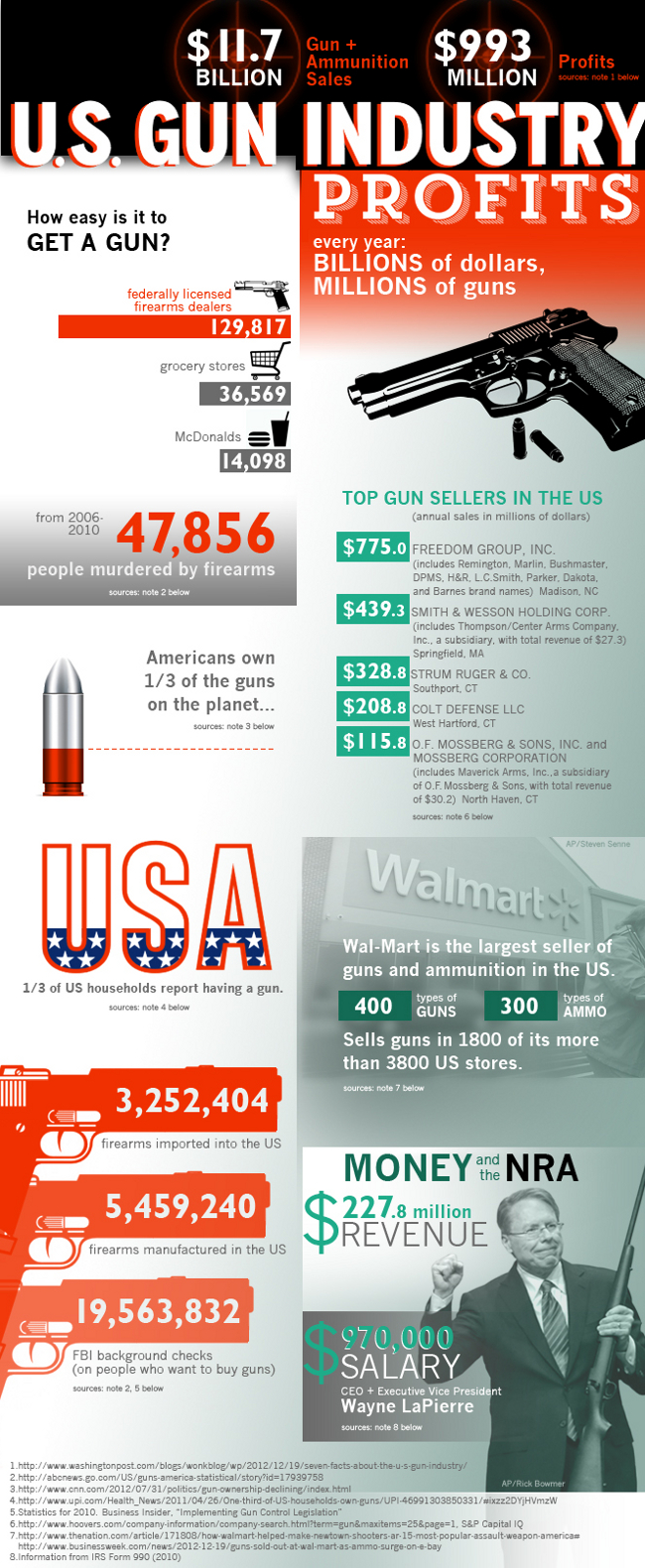 American Gun Industry Facts