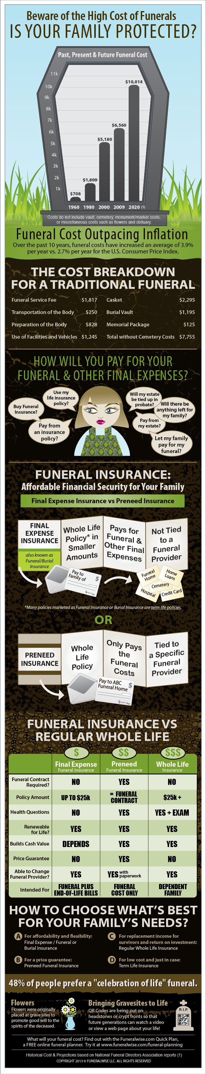 Average Cost of Funeral