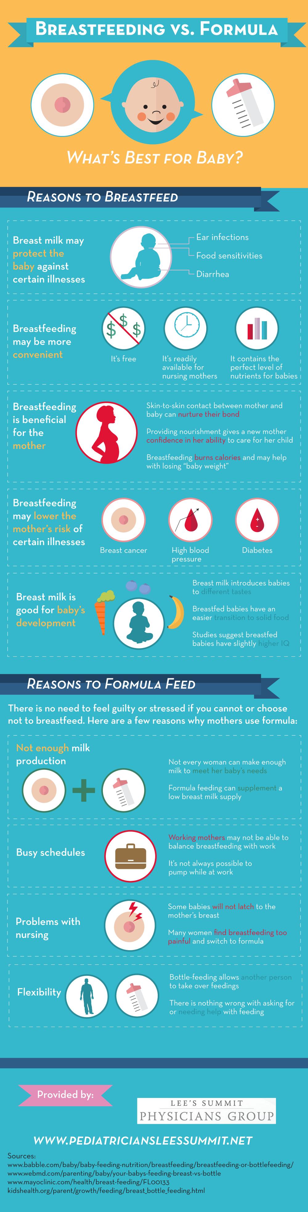 Breastfeeding vs Formula