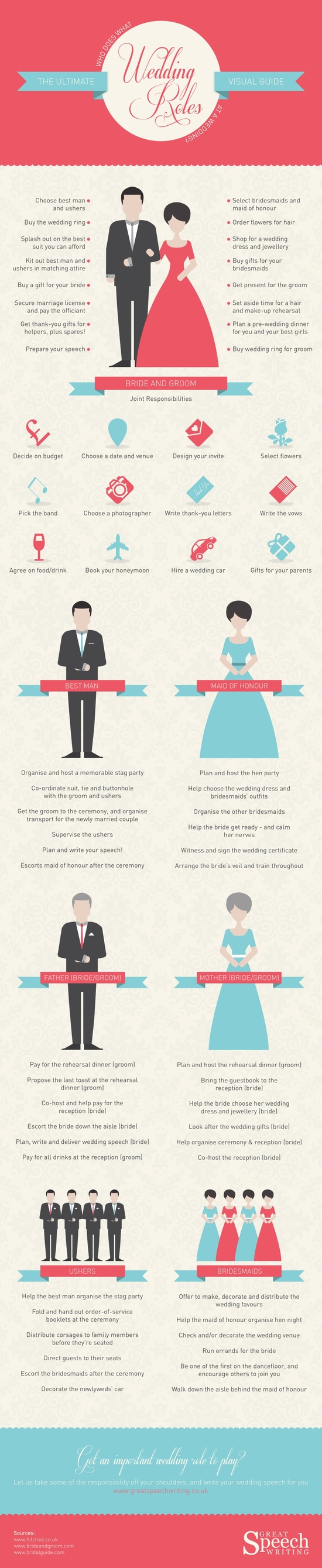 Common Roles in Wedding Planning
