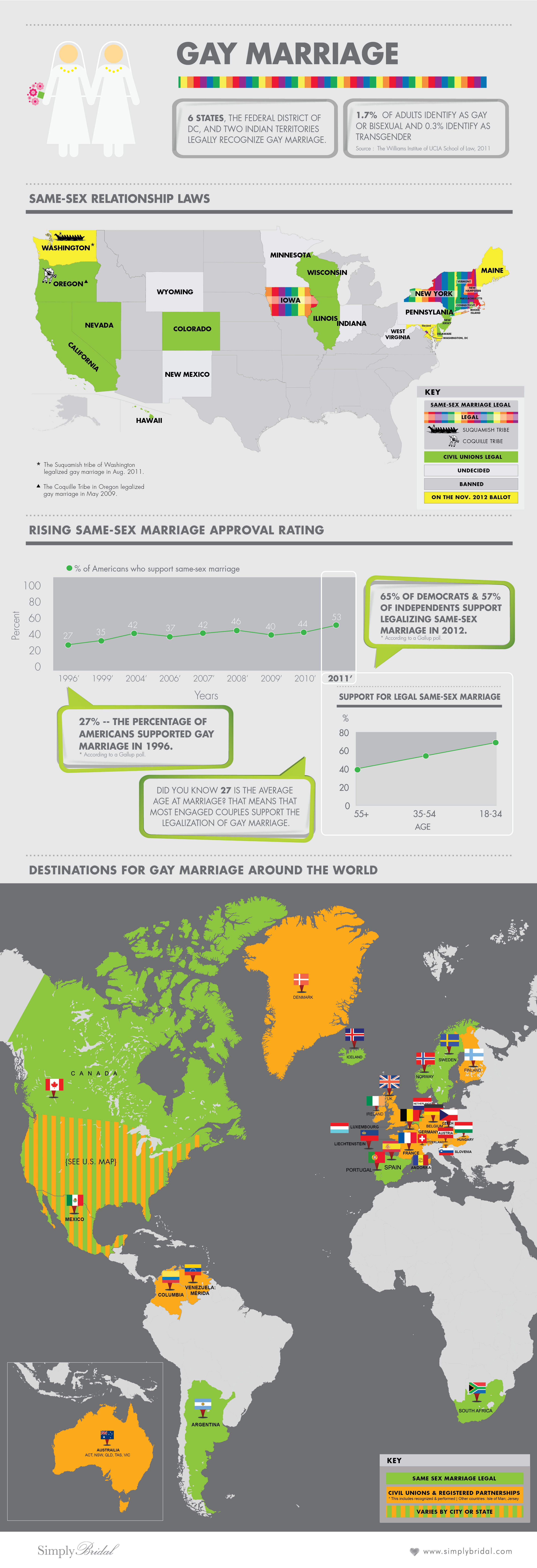 Global Gay Marriage Trends and Statistics