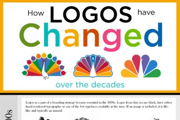 How Popular Company Logos Evolved Since 1850