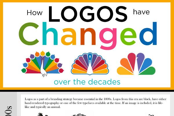 How Popular Company Logos Evolved Since 1850