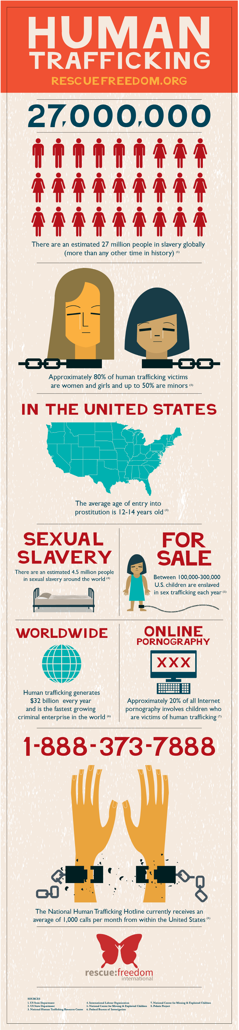 45 Incredible Statistic of Human Trafficking ...